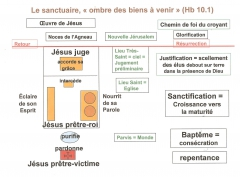 schéma du symbolisme du sanctuaire.jpg