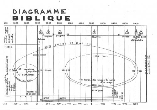 diagramma M Bouvet sur 2300 soirs et matins de Dan 8.jpeg
